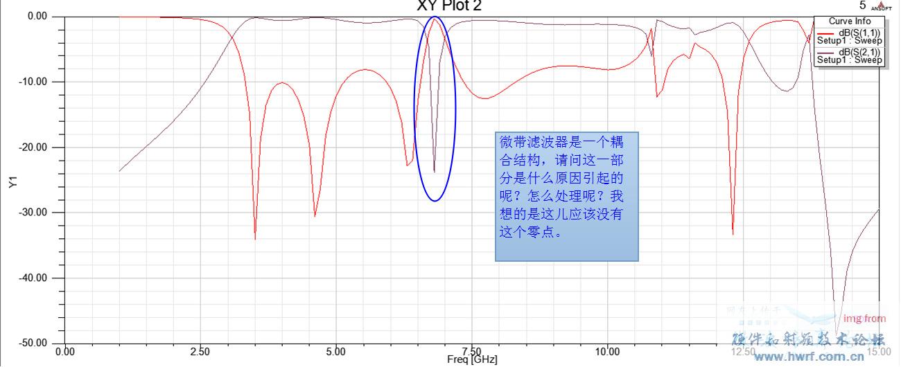 交指电容和短截线电感组成的?